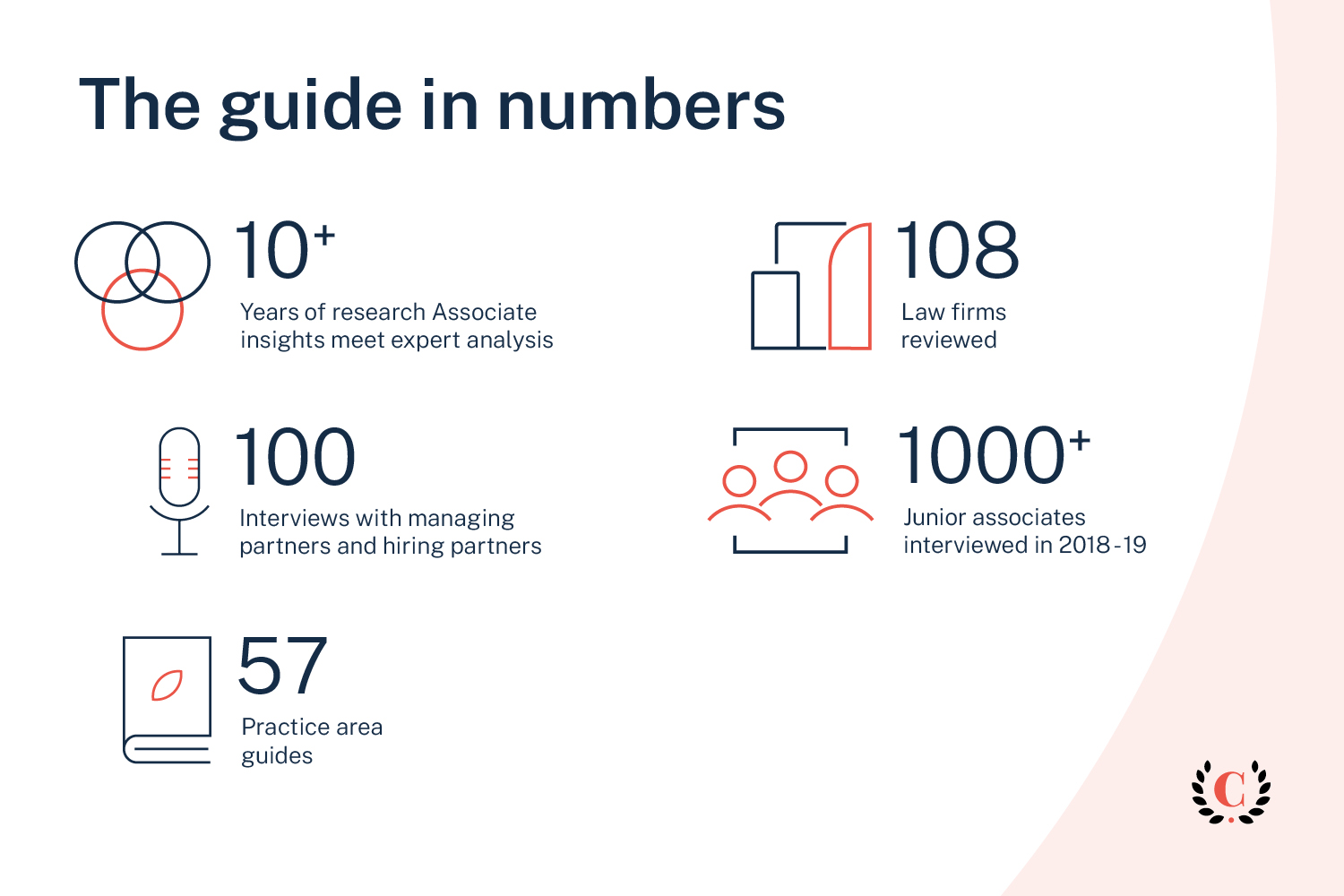 The guide in numbers 2020